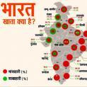 राजस्थान में हैं सबसे ज्यादा शाकाहारी